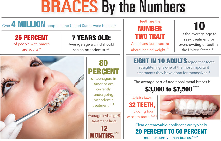 Braces by the Numbers