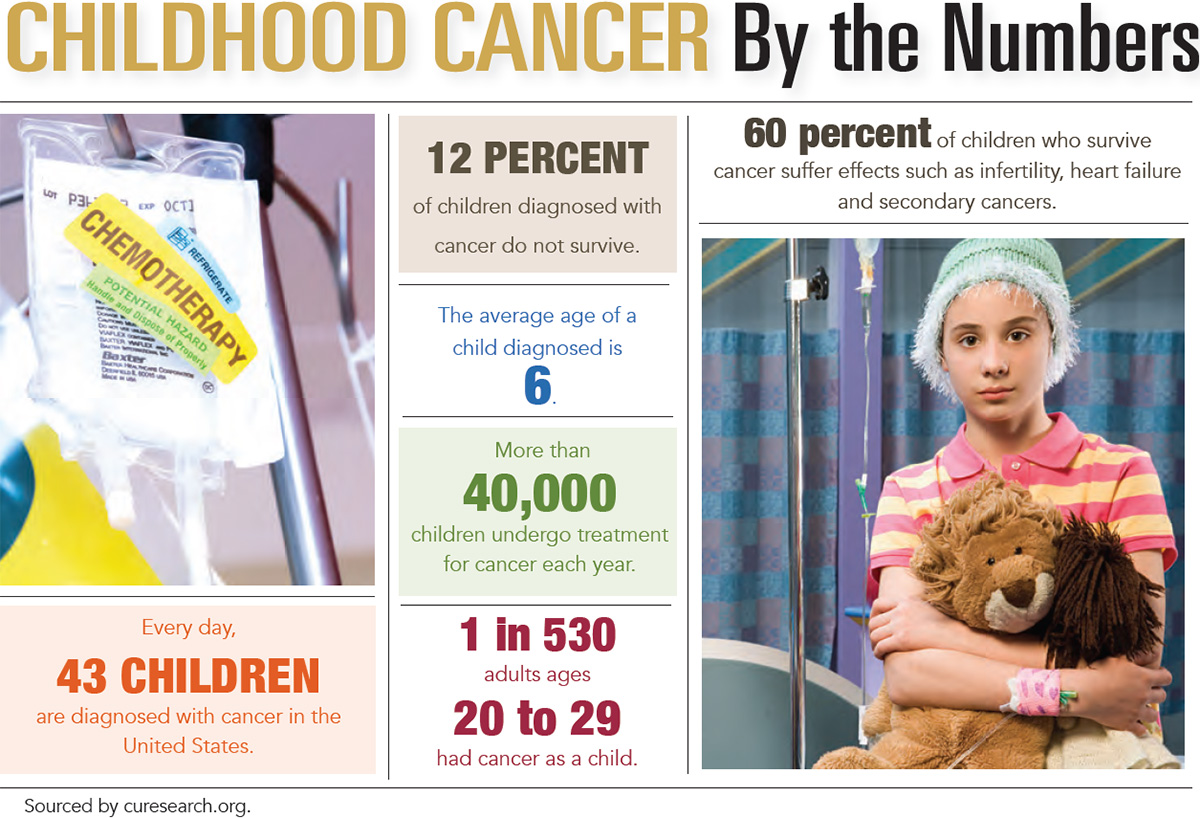 Oncology Childrens Health - fuel-economy info