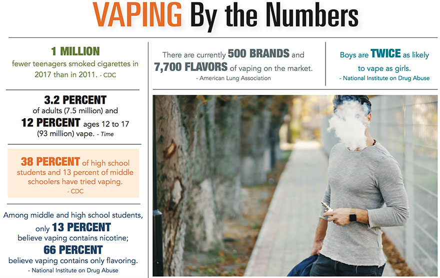 Vaping by the Numbers