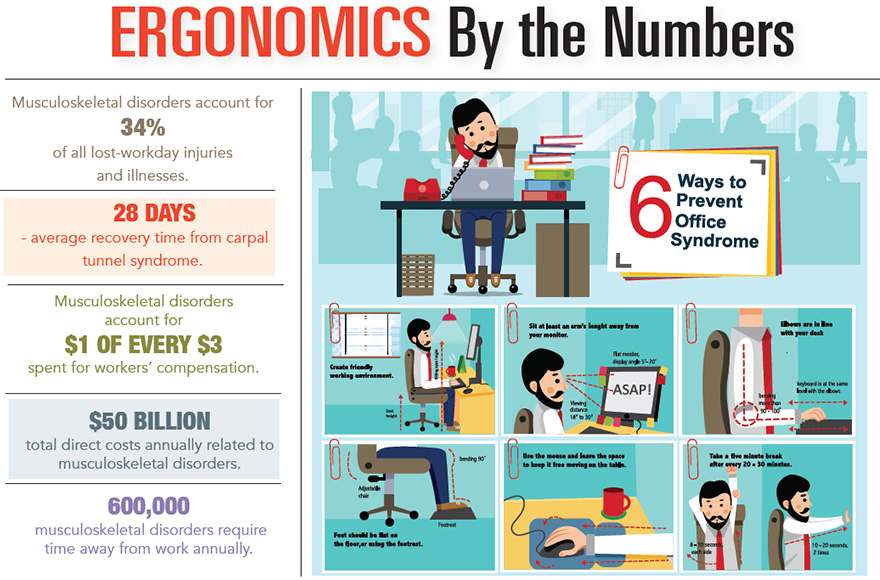 Ergonomics by the Numbers
