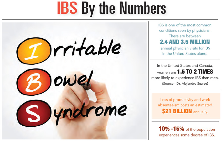 IBS by the Numbers