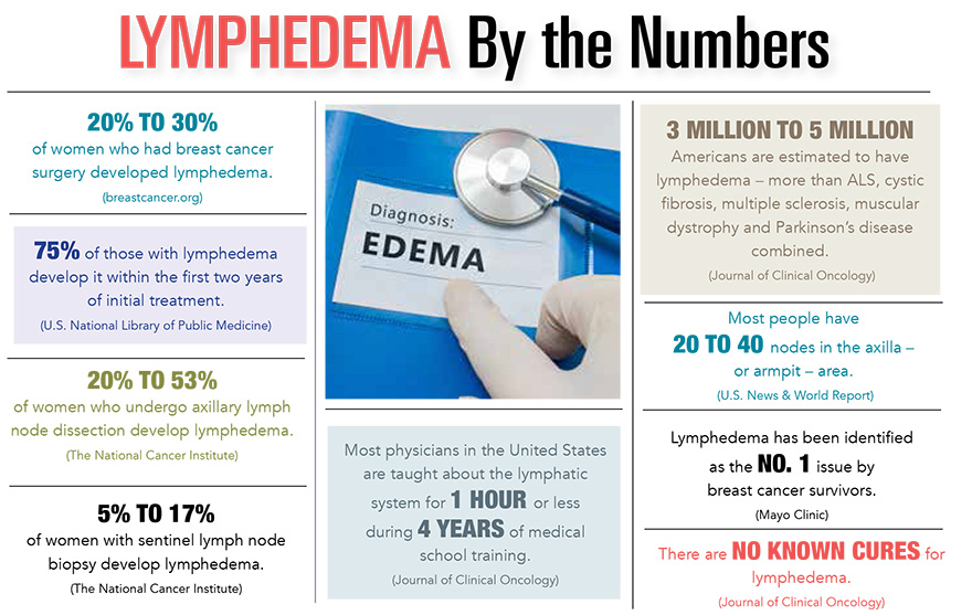 Lymphedema By The Numbers