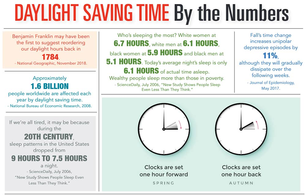 INFOGRAPHIC: Daylight Saving Time by the Numbers