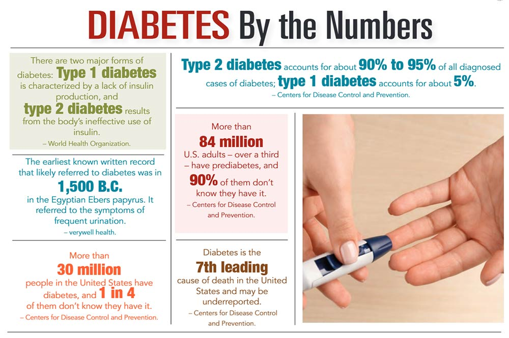 INFOGRAPHIC: Diabetes by the Numbers