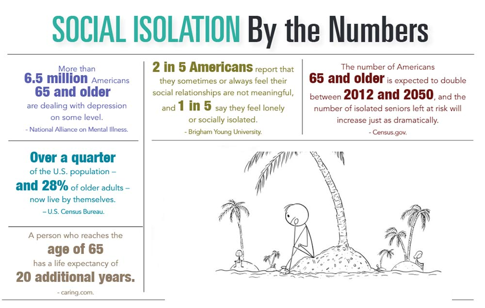 INFOGRAPHIC: Social Isolation by the Numbers