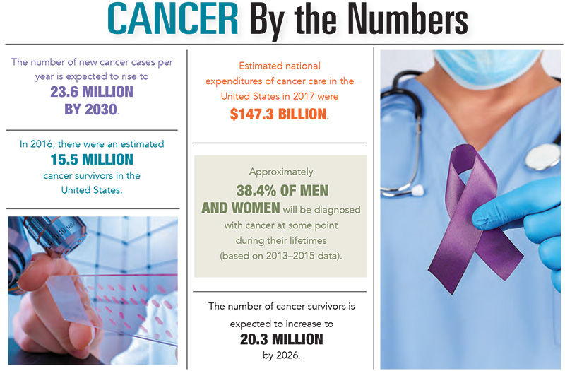 Cancer by the Numbers