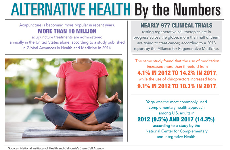 Alternative Health by the Numbers