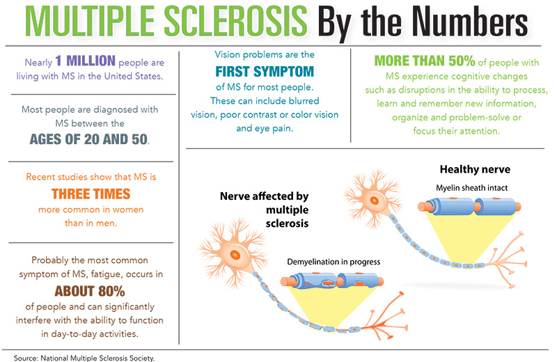 Multiple Sclerosis by the Numbers