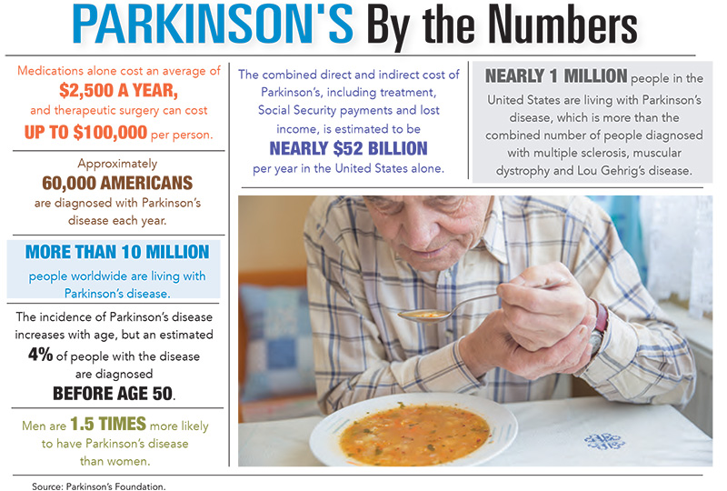 Parkinson's by the Numbers
