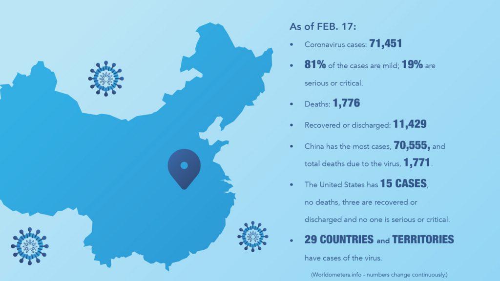 Coronavirus Cases - February 2020