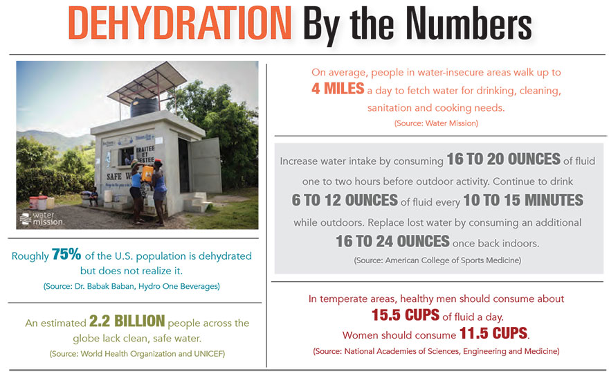 Dehydration by the Numbers