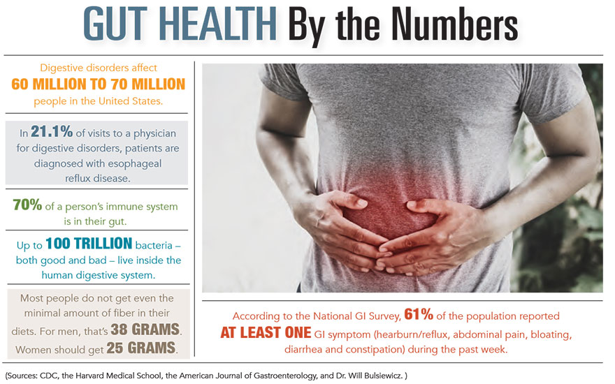 Gut Health by the Numbers