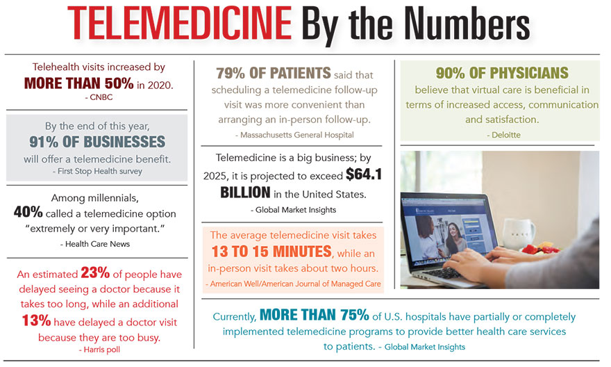 Telemedicine by the Numbers