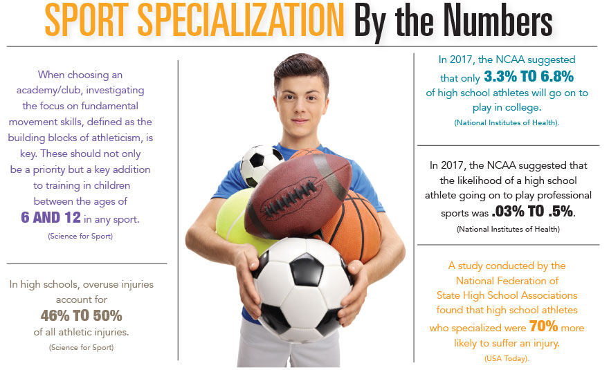 Sports Specialization by the Numbers