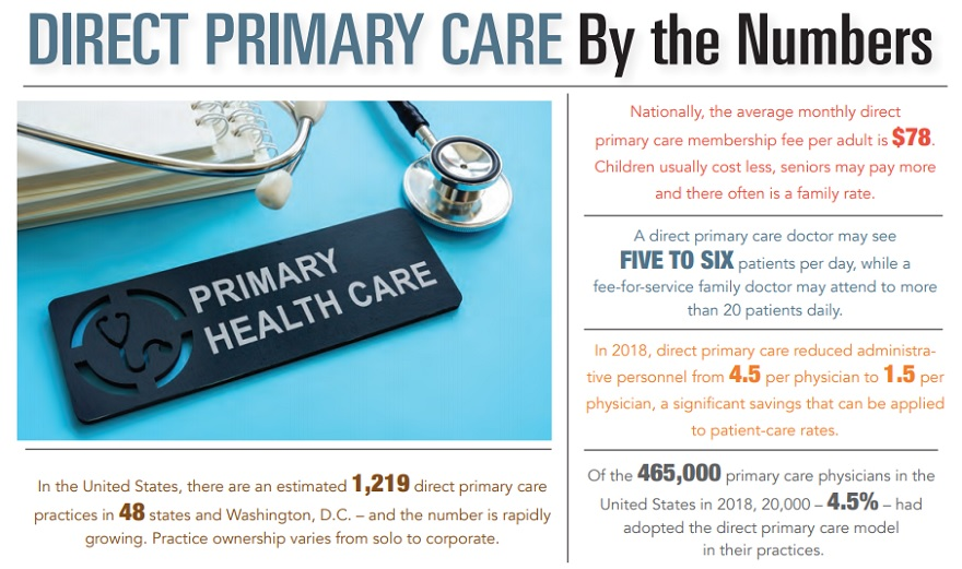 By the Numbers - Direct Primary Care
