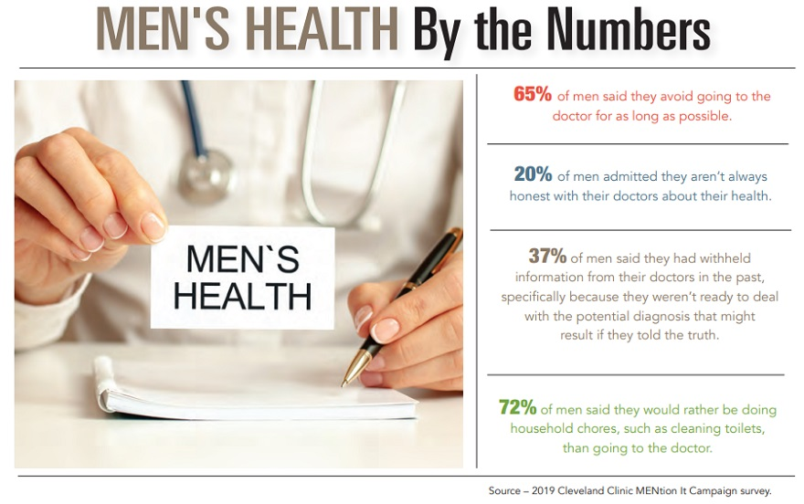 By the Numbers - Men's Health
